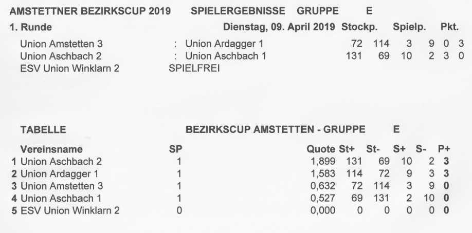 Bezirkscup 1 Runde.PNG